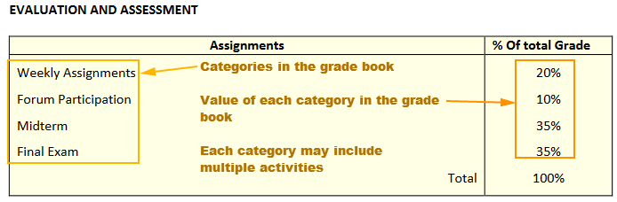 Grade book & Evaluation and Assessment